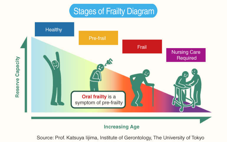 "Learn about ""oral frailty"" so that you don't become bedridden"