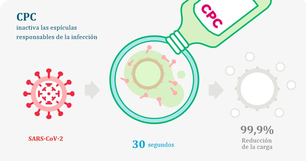 Un estudio desarrollado por SUNSTAR sugiere que los colutorios con CPC podrían reducir la carga viral del SARS-CoV-2 en más de un 99,9% in vitro