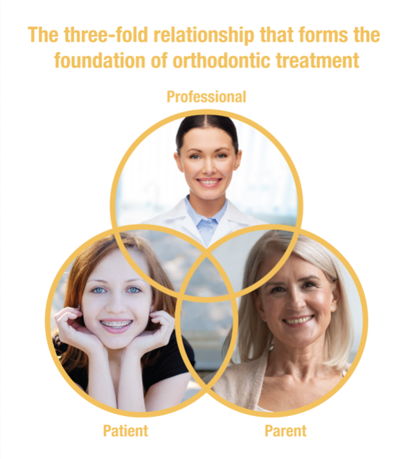 three fold relationship
