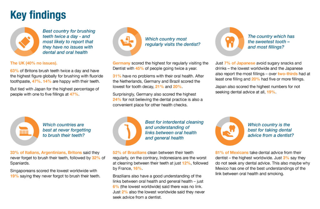 key findings Global Healthy Thinking Report 2021