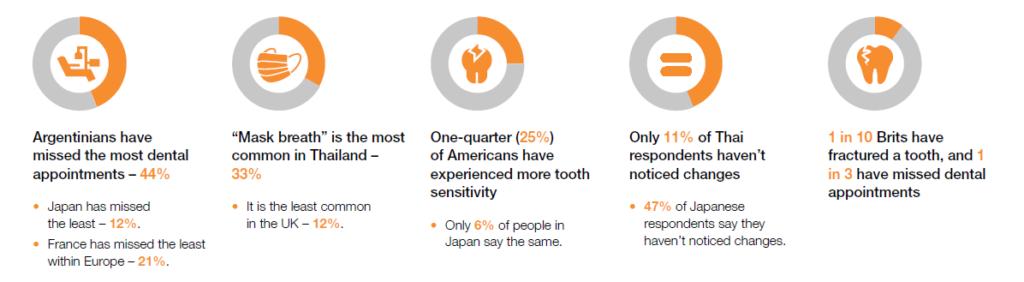 covid-19 impact on oral health data