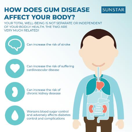 gum disease and general health